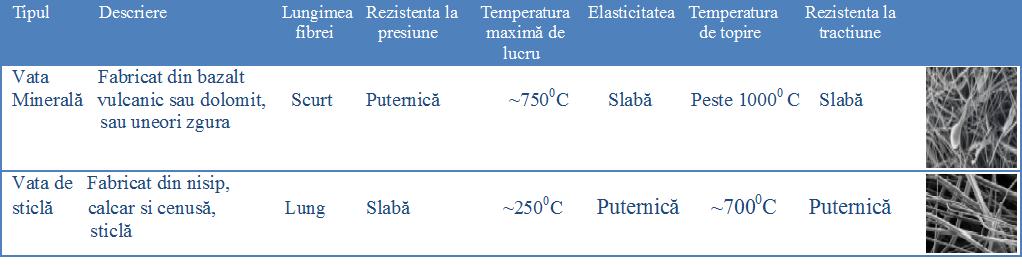 Vata bazaltica vs vata de sticla